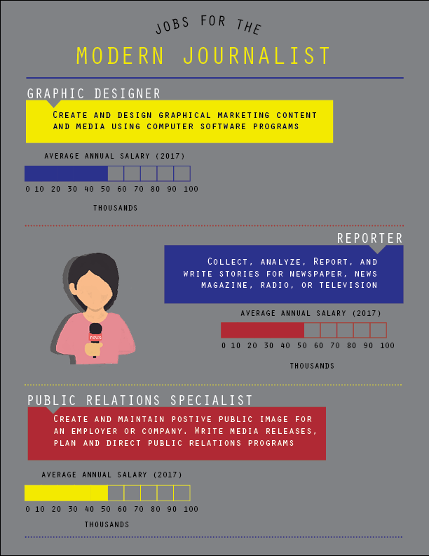 Jobs for the Modern Journalist. By Stephanie Cubias